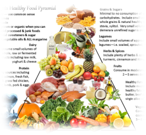 Today People Are Getting More Conscious Of Health Issues So They Pay Attention To The Nutritional Value What Eat